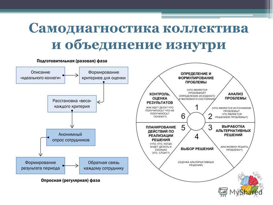 Самодиагностика коллектива и объединение изнутри