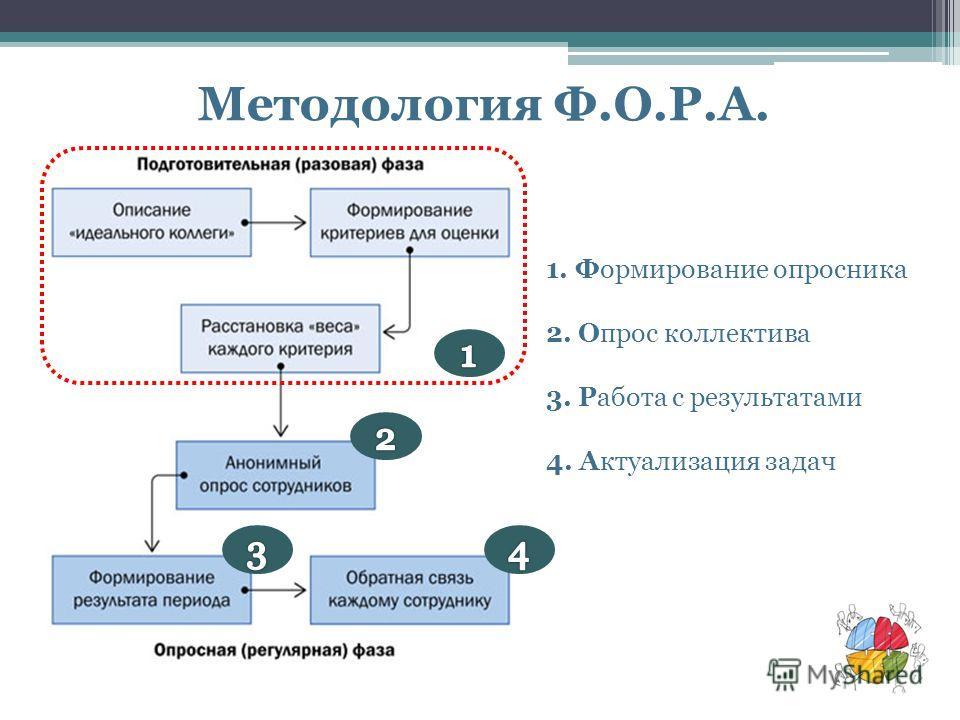 Методология Ф.О.Р.А. 1. Формирование опросника 2. Опрос коллектива 3. Работа с результатами 4. Актуализация задач