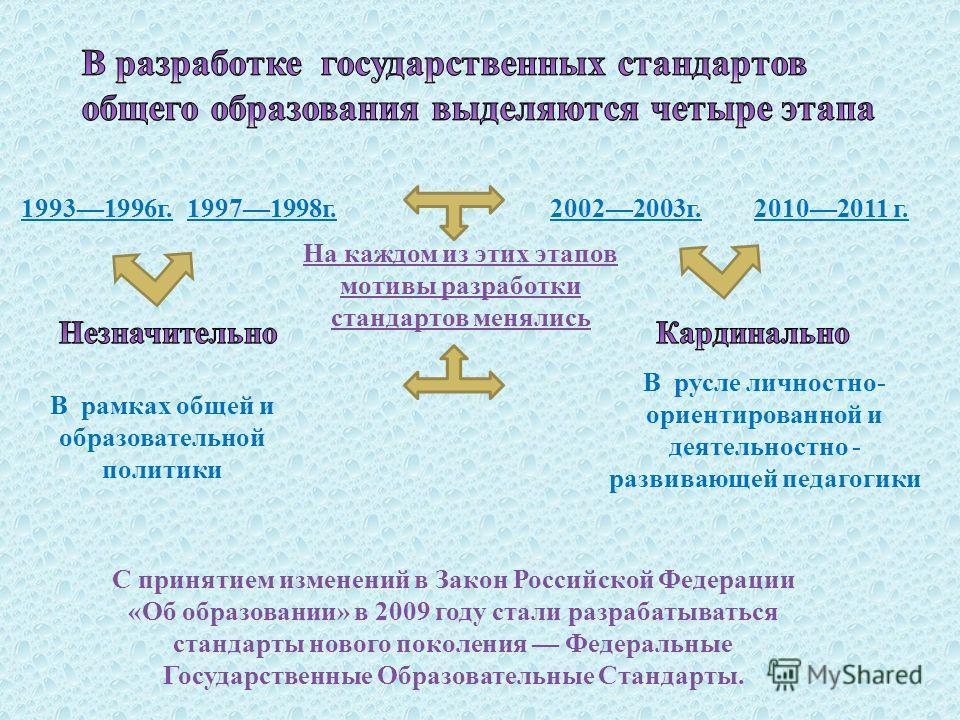 С принятием изменений в Закон Российской Федерации « Об образовании » в 2009 году стали разрабатываться стандарты нового поколения Федеральные Государственные Образовательные Стандарты. 20102011 г.19931996 г.19971998 г.20022003 г. В рамках общей и об