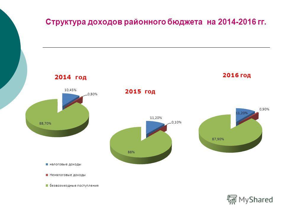 Структура доходов районного бюджета на 2014-2016 гг. 2014 год 2015 год 2016 год