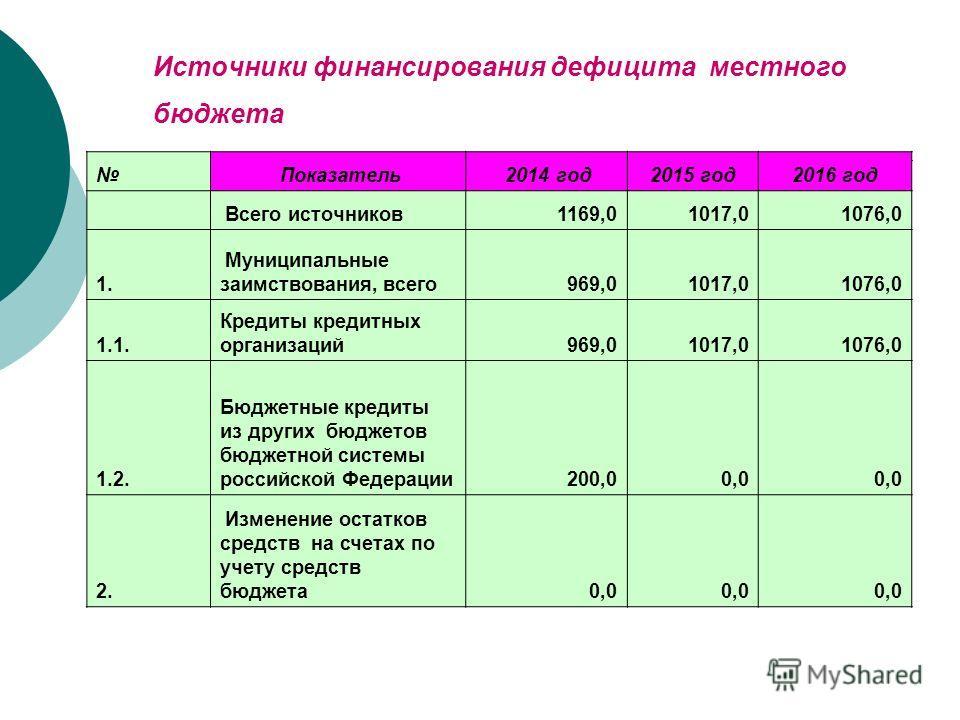 Источники финансирования дефицита местного бюджета Показатель 2014 год2015 год2016 год Всего источников1169,01017,01076,0 1. Муниципальные заимствования, всего969,01017,01076,0 1.1. Кредиты кредитных организаций969,01017,01076,0 1.2. Бюджетные кредит