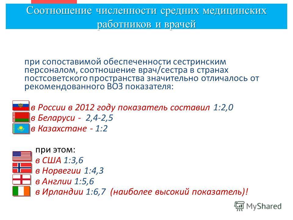 при сопоставимой обеспеченности сестринским персоналом, соотношение врач/сестра в странах постсоветского пространства значительно отличалось от рекомендованного ВОЗ показателя: в России в 2012 году показатель составил 1:2,0 в Беларуси - 2,4-2,5 в Каз