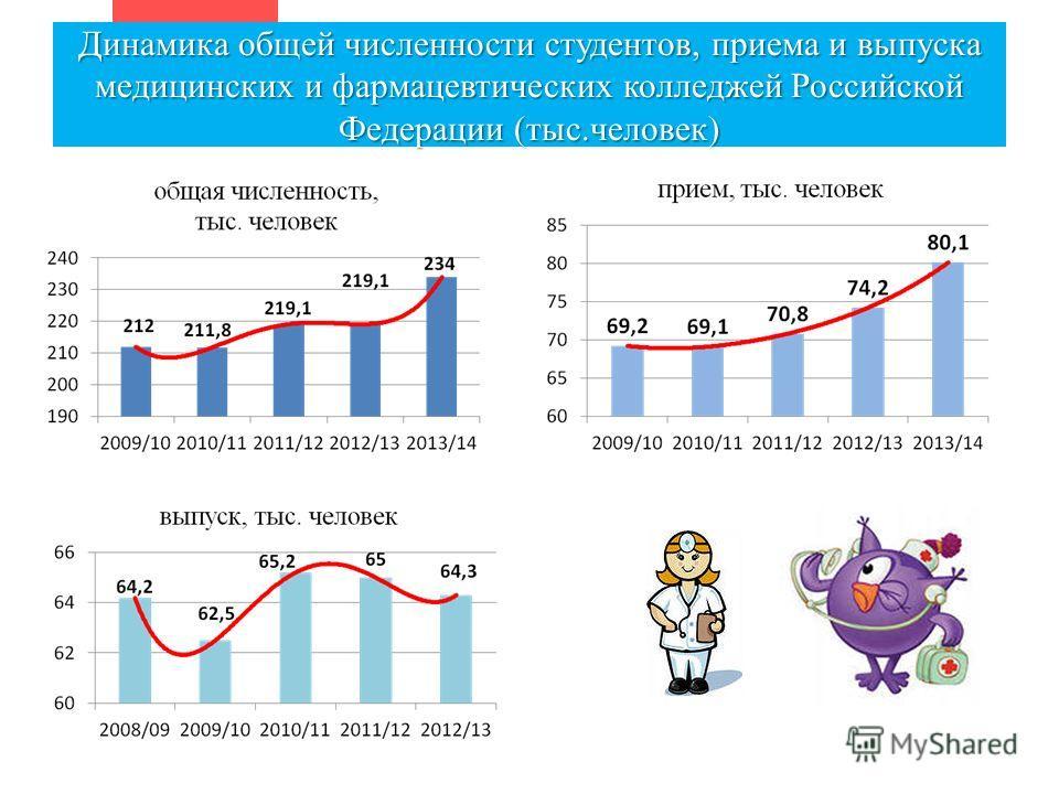 Динамика общей численности студентов, приема и выпуска медицинских и фармацевтических колледжей Российской Федерации (тыс.человек)