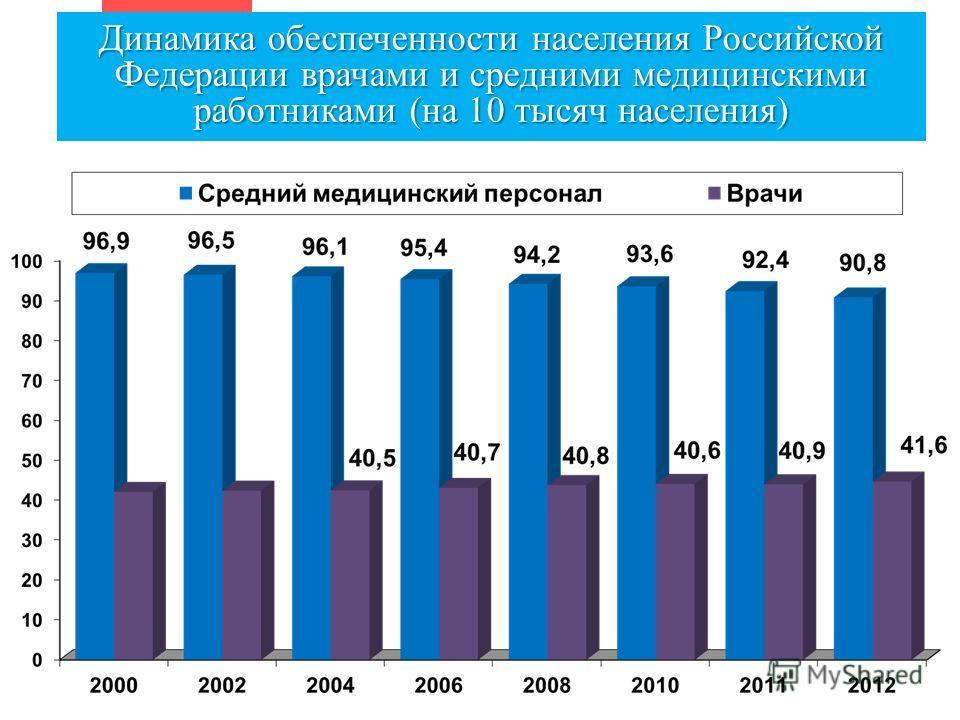 Динамика обеспеченности населения Российской Федерации врачами и средними медицинскими работниками (на 10 тысяч населения)