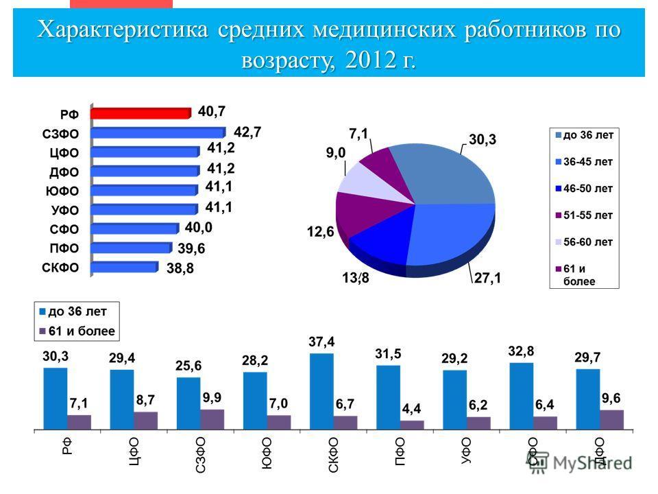 Характеристика средних медицинских работников по возрасту, 2012 г.