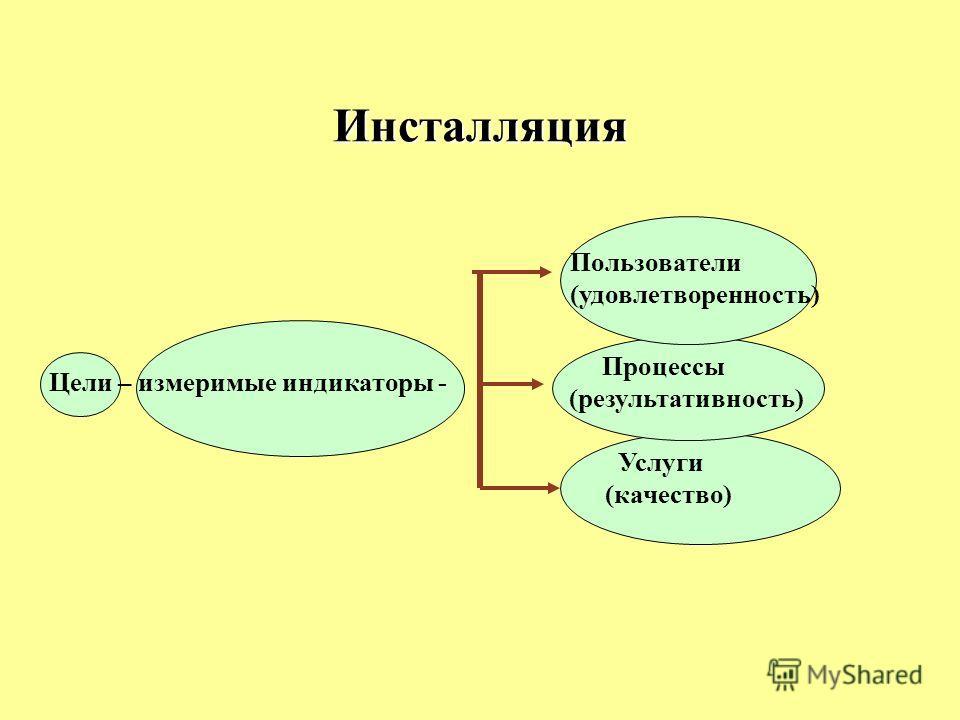 Инсталляция Пользователи (удовлетворенность) Процессы (результативность) Услуги (качество) Цели – измеримые индикаторы -