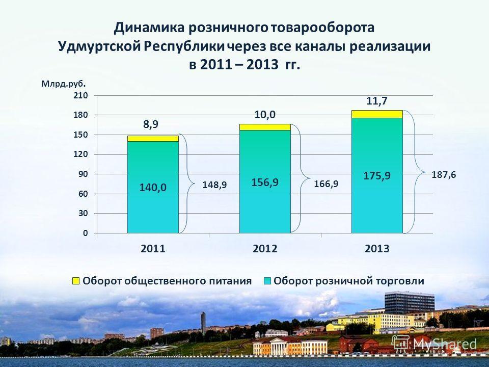 Динамика розничного товарооборота Удмуртской Республики через все каналы реализации в 2011 – 2013 гг. Млрд.руб. 148,9 166,9 187,6