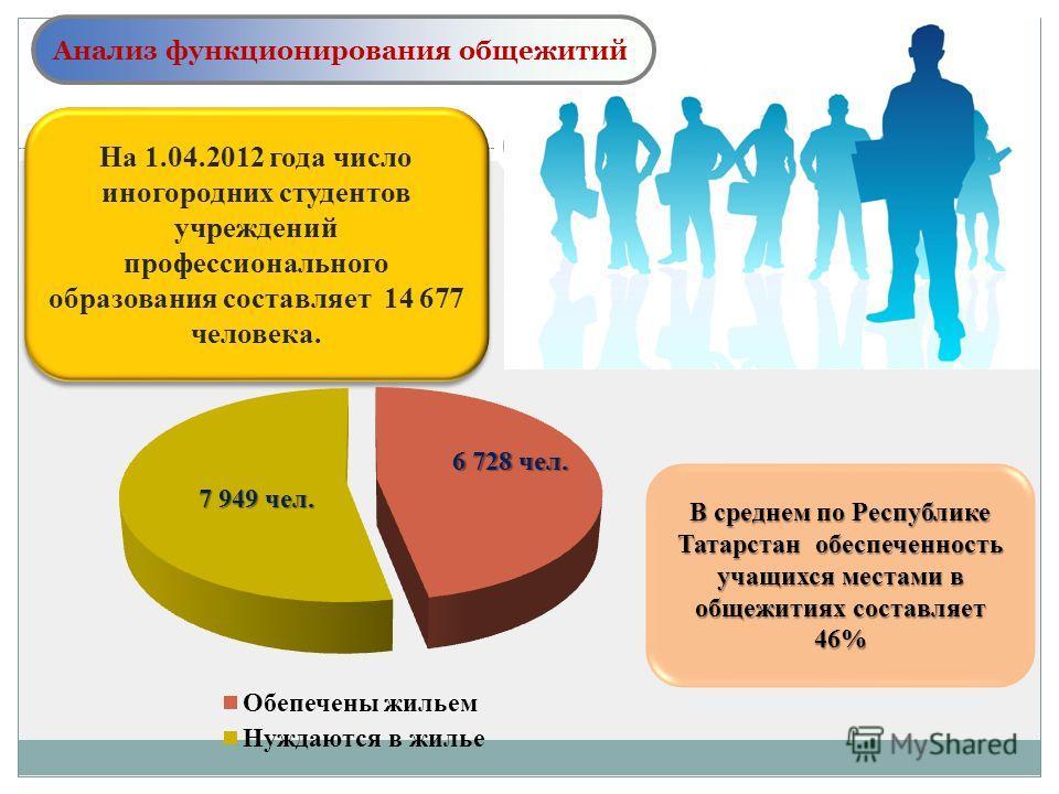 На 1.04.2012 года число иногородних студентов учреждений профессионального образования составляет 14 677 человека. В среднем по Республике Татарстан обеспеченность учащихся местами в общежитиях составляет 46% Анализ функционирования общежитий