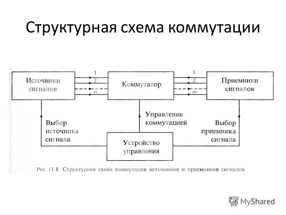 Структурная схема коммутации