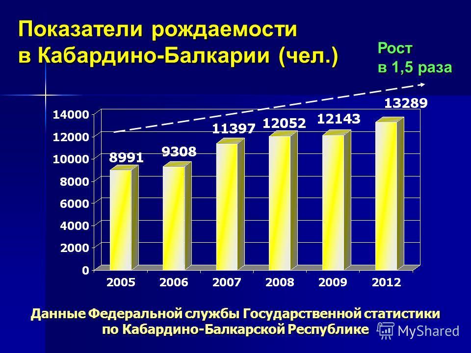 Показатели рождаемости в Кабардино-Балкарии (чел.) Данные Федеральной службы Государственной статистики по Кабардино-Балкарской Республике Рост в 1,5 раза
