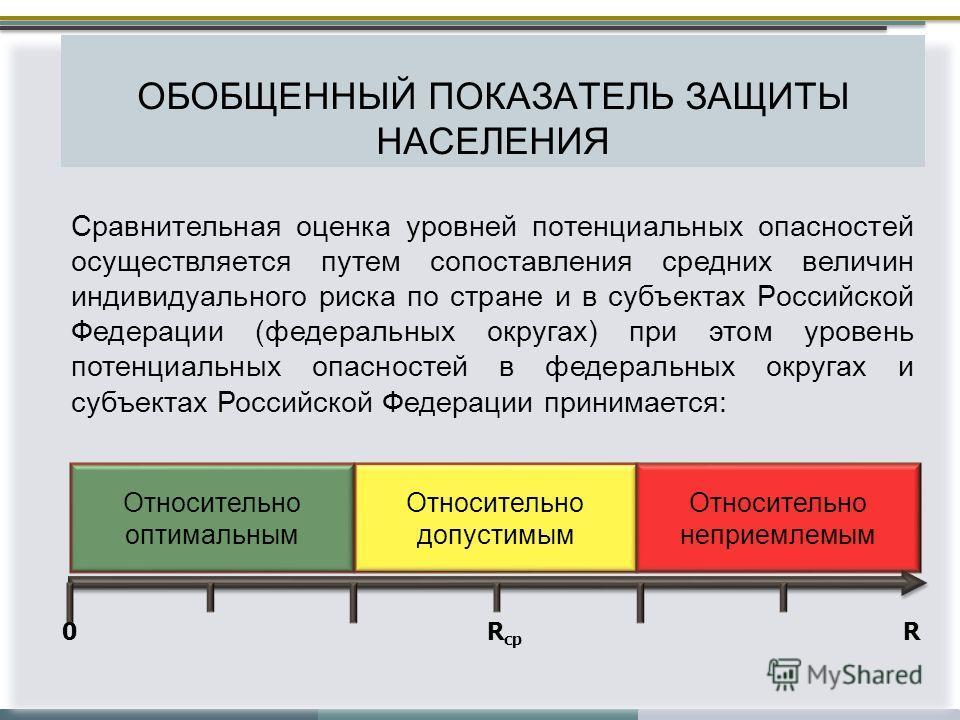 ОБОБЩЕННЫЙ ПОКАЗАТЕЛЬ ЗАЩИТЫ НАСЕЛЕНИЯ Сравнительная оценка уровней потенциальных опасностей осуществляется путем сопоставления средних величин индивидуального риска по стране и в субъектах Российской Федерации (федеральных округах) при этом уровень