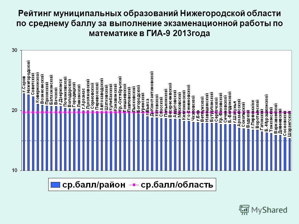 Рейтинг муниципальных образований Нижегородской области по среднему баллу за выполнение экзаменационной работы по математике в ГИА-9 2013года