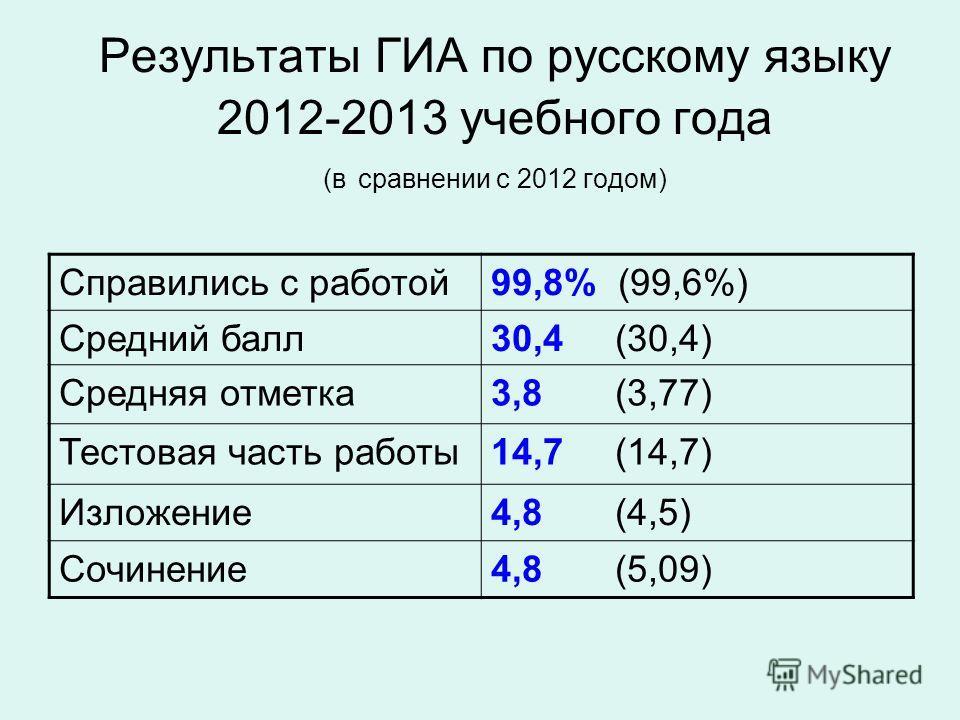 Результаты ГИА по русскому языку 2012-2013 учебного года (в сравнении с 2012 годом) Справились с работой99,8% (99,6%) Средний балл30,4 (30,4) Средняя отметка3,8 (3,77) Тестовая часть работы14,7 (14,7) Изложение4,8 (4,5) Сочинение4,8 (5,09)