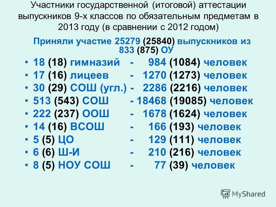 Участники государственной (итоговой) аттестации выпускников 9-х классов по обязательным предметам в 2013 году (в сравнении с 2012 годом) Приняли участие 25279 (25840) выпускников из 833 (875) ОУ 18 (18) гимназий - 984 (1084) человек 17 (16) лицеев -