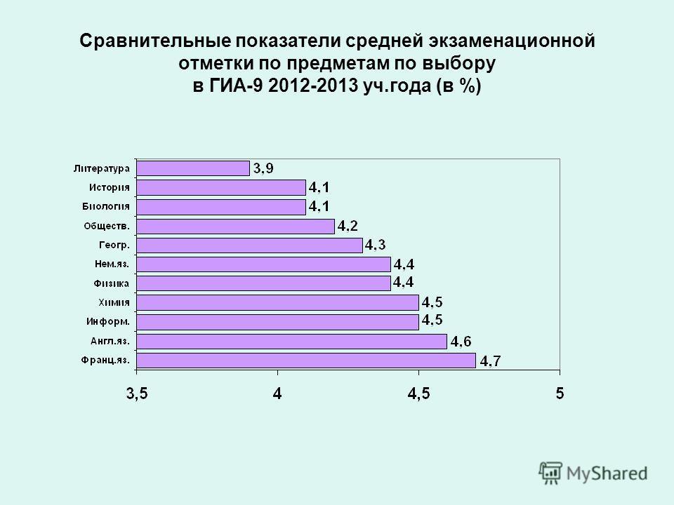 Сравнительные показатели средней экзаменационной отметки по предметам по выбору в ГИА-9 2012-2013 уч.года (в %)