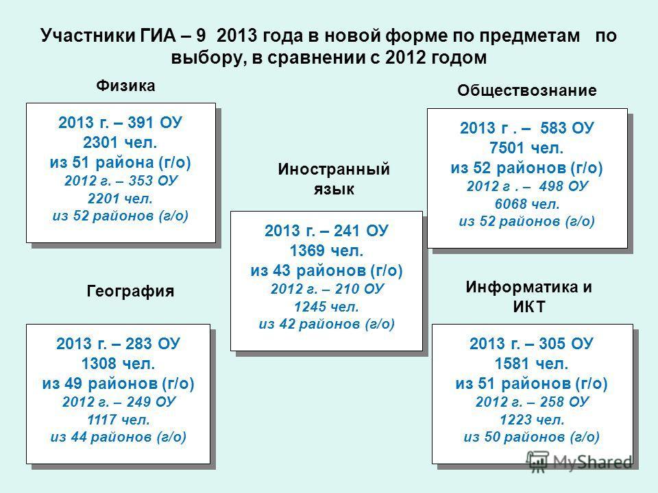 Участники ГИА – 9 2013 года в новой форме по предметам по выбору, в сравнении с 2012 годом Физика Иностранный язык 2013 г. – 391 ОУ 2301 чел. из 51 района (г/о) 2012 г. – 353 ОУ 2201 чел. из 52 районов (г/о) 2013 г. – 391 ОУ 2301 чел. из 51 района (г