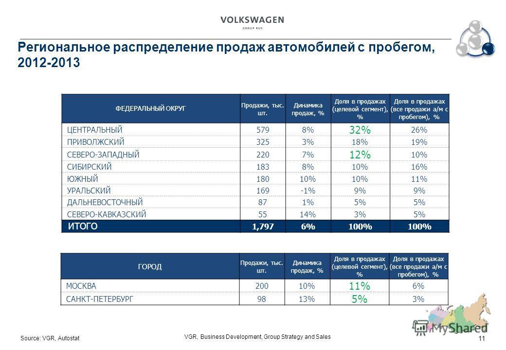 Source: VGR, Autostat VGR, Business Development, Group Strategy and Sales Региональное распределение продаж автомобилей с пробегом, 2012-2013 ГОРОД Продажи, тыс. шт. Динамика продаж, % Доля в продажах (целевой сегмент), % Доля в продажах (все продажи