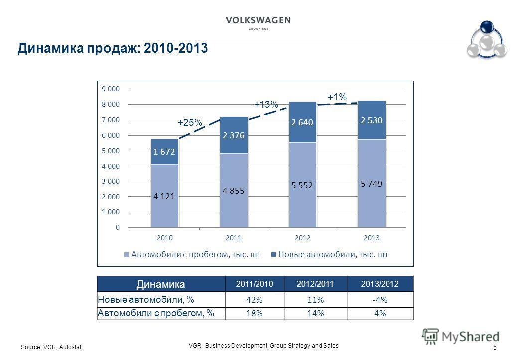 Source: VGR, Autostat VGR, Business Development, Group Strategy and Sales Динамика продаж: 2010-2013 Динамика 2011/20102012/20112013/2012 Новые автомобили, % 42%11%-4% Автомобили с пробегом, % 18%14%4% +25% +13% +1% 5