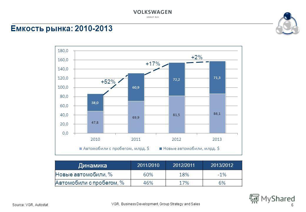 Source: VGR, Autostat VGR, Business Development, Group Strategy and Sales Емкость рынка: 2010-2013 Динамика 2011/20102012/20112013/2012 Новые автомобили, % 60%18%-1% Автомобили с пробегом, % 46%17%6% +52% +17% +2% 6