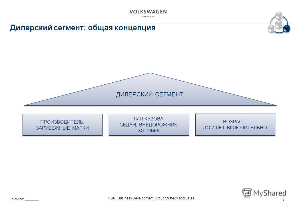 Source: _______ VGR, Business Development, Group Strategy and Sales Дилерский сегмент: общая концепция ПРОИЗВОДИТЕЛЬ: ЗАРУБЕЖНЫЕ МАРКИ ПРОИЗВОДИТЕЛЬ: ЗАРУБЕЖНЫЕ МАРКИ ТИП КУЗОВА: СЕДАН, ВНЕДОРОЖНИК, ХЭТЧБЕК ТИП КУЗОВА: СЕДАН, ВНЕДОРОЖНИК, ХЭТЧБЕК ВОЗ
