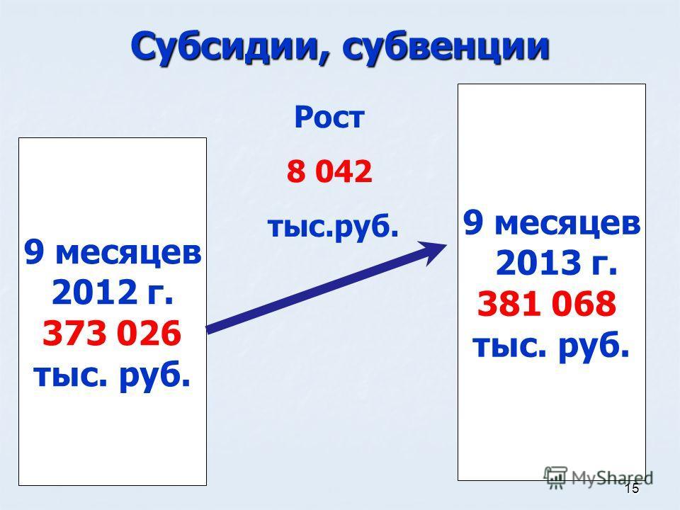 15 Субсидии, субвенции 9 месяцев 2012 г. 373 026 тыс. руб. 9 месяцев 2013 г. 381 068 тыс. руб. Рост 8 042 тыс.руб.