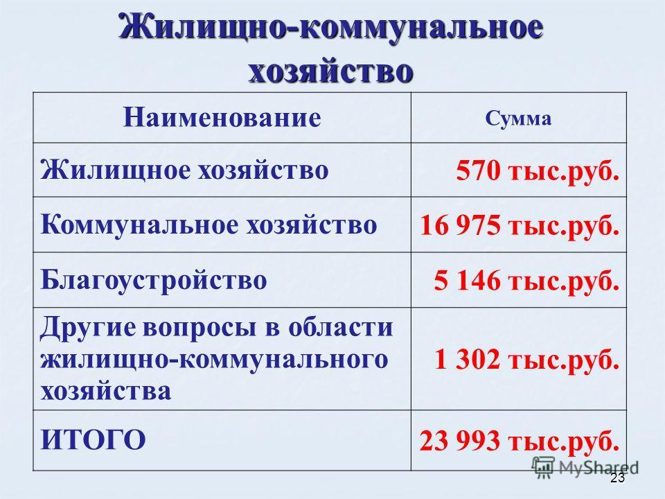 23 Жилищно-коммунальное хозяйство Наименование Сумма Жилищное хозяйство 570 тыс.руб. Коммунальное хозяйство 16 975 тыс.руб. Благоустройство 5 146 тыс.руб. Другие вопросы в области жилищно-коммунального хозяйства 1 302 тыс.руб. ИТОГО 23 993 тыс.руб.