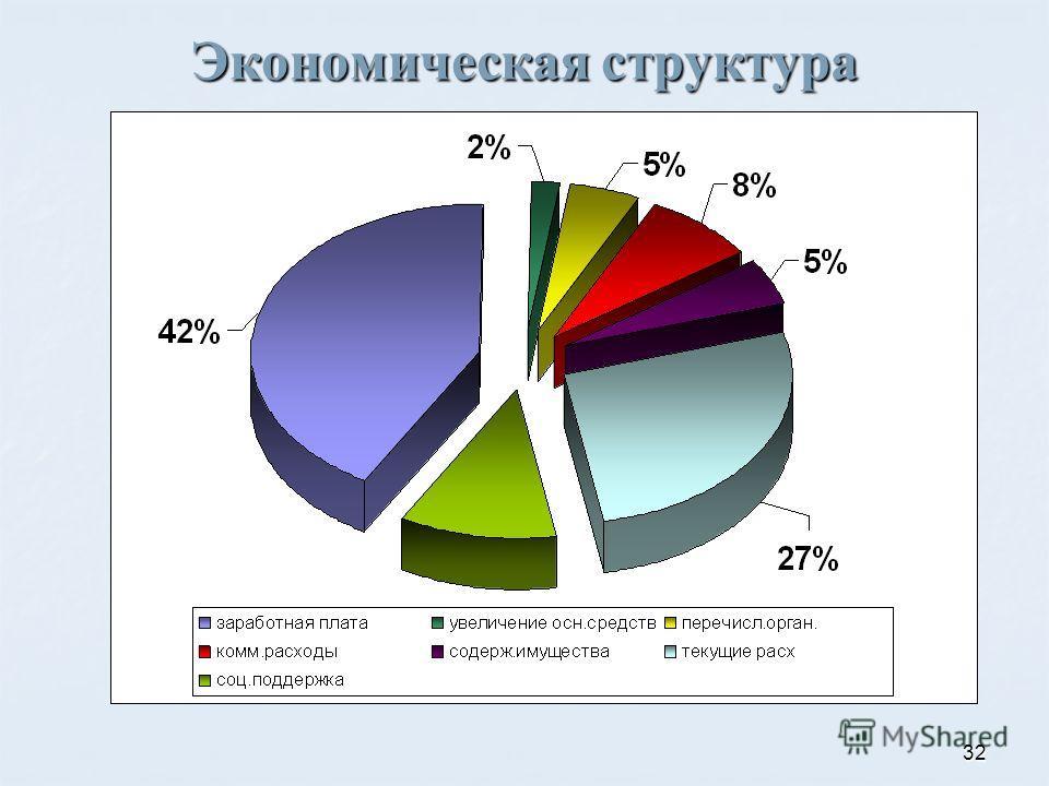 32 Экономическая структура