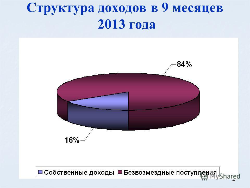 4 Структура доходов в 9 месяцев 2013 года