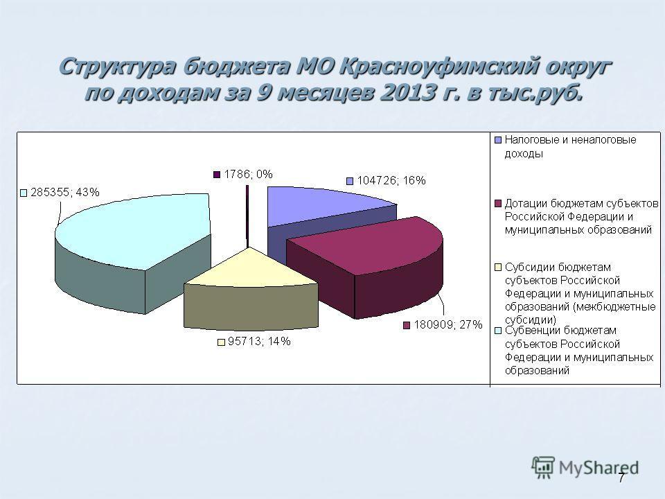 7 Структура бюджета МО Красноуфимский округ по доходам за 9 месяцев 2013 г. в тыс.руб.