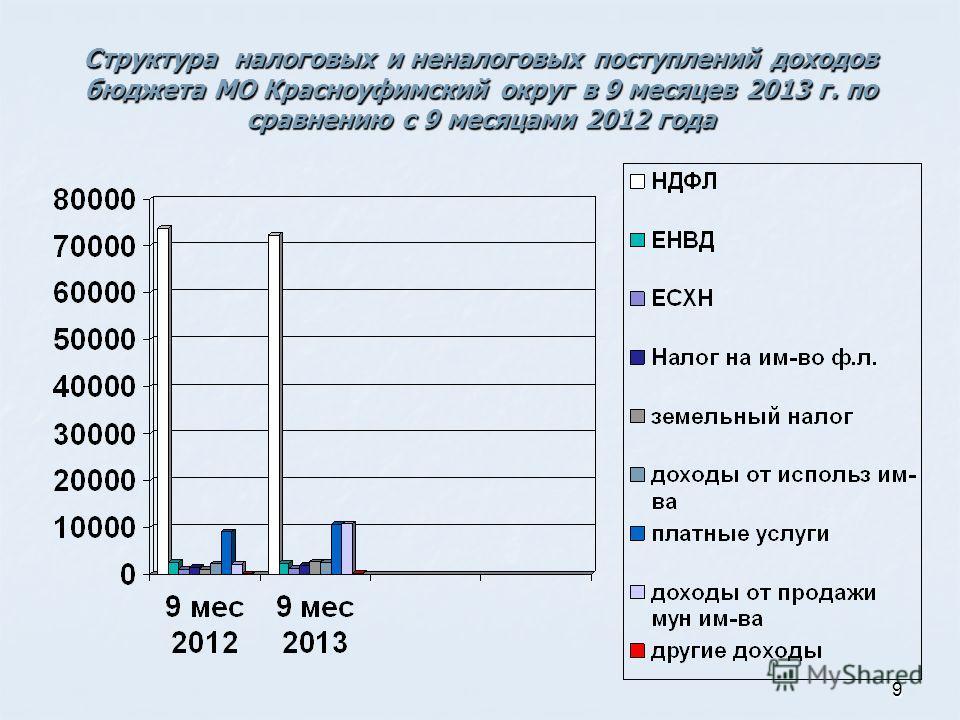 9 Структура налоговых и неналоговых поступлений доходов бюджета МО Красноуфимский округ в 9 месяцев 2013 г. по сравнению с 9 месяцами 2012 года