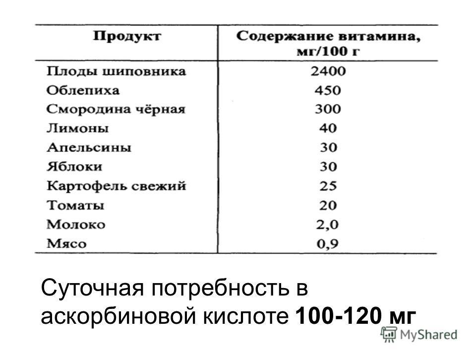 Суточная потребность в аскорбиновой кислоте 100-120 мг