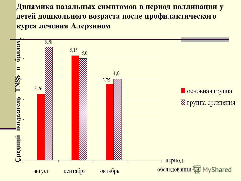 4,0 Средний показатель TNSS в баллах Динамика назальных симптомов в период поллинации у детей дошкольного возраста после профилактического курса лечения Алерзином