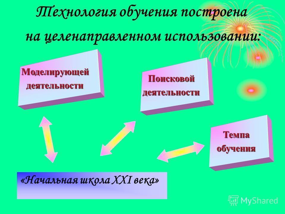 «Начальная школа ХХI века» Технология обучения построена на целенаправленном использовании: Моделирующейдеятельности Поисковойдеятельности Темпаобучения