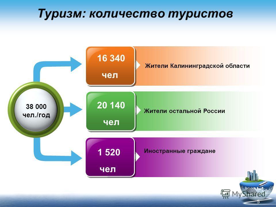 Туризм: количество туристов Жители Калининградской области Жители остальной России Иностранные граждане 38 000 чел./год 16 340 чел 20 140 чел 1 520 чел 5