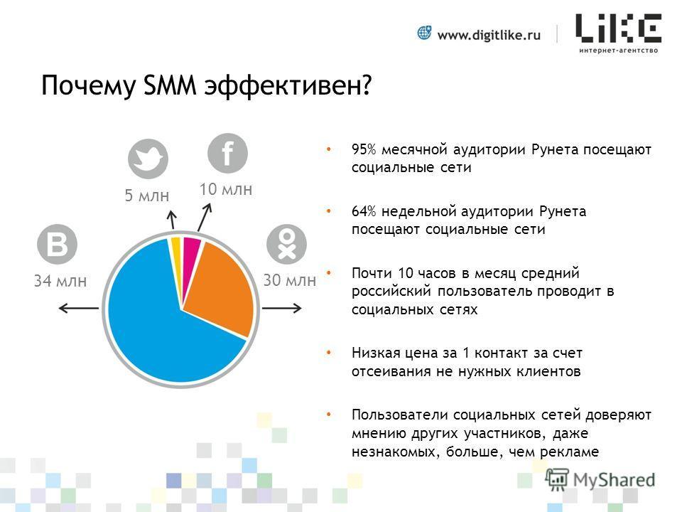 Почему SMM эффективен? 95% месячной аудитории Рунета посещают социальные сети 64% недельной аудитории Рунета посещают социальные сети Почти 10 часов в месяц средний российский пользователь проводит в социальных сетях Низкая цена за 1 контакт за счет