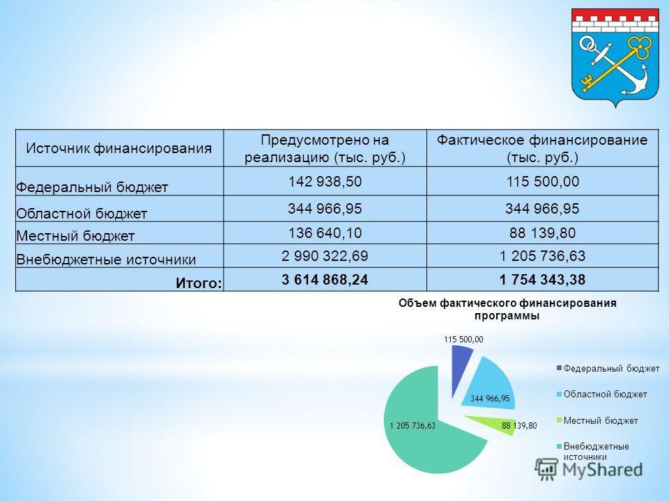 Источник финансирования Предусмотрено на реализацию (тыс. руб.) Фактическое финансирование (тыс. руб.) Федеральный бюджет 142 938,50115 500,00 Областной бюджет 344 966,95 Местный бюджет 136 640,1088 139,80 Внебюджетные источники 2 990 322,691 205 736