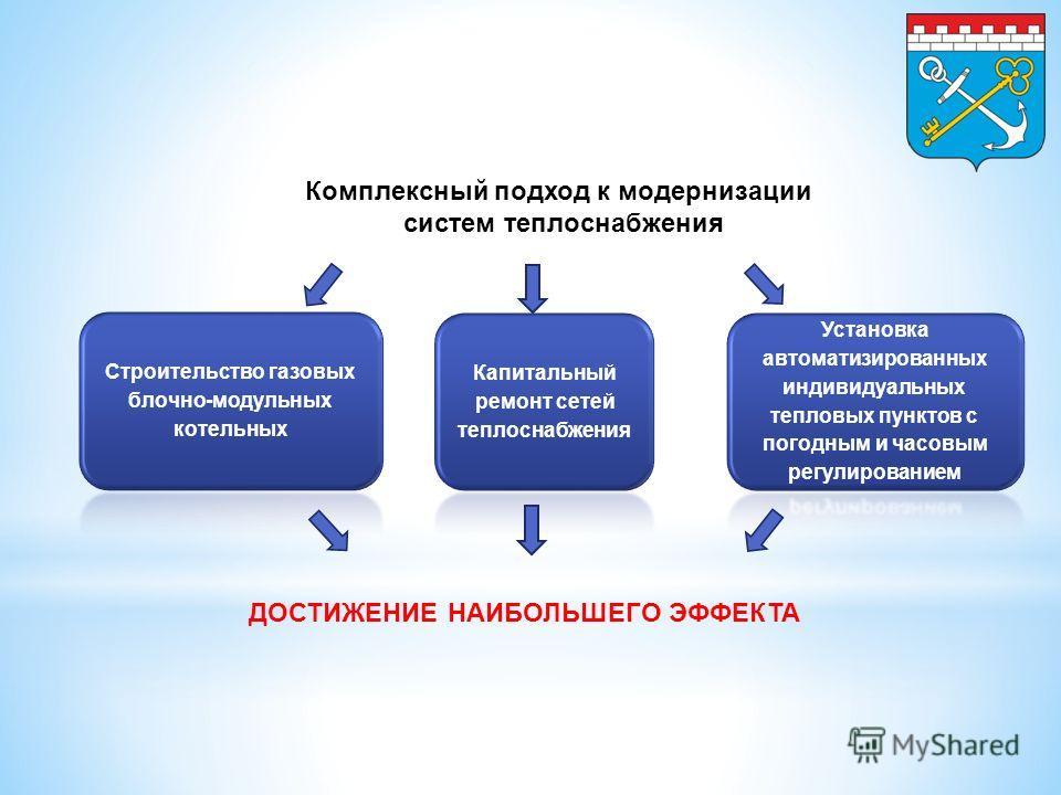 ДОСТИЖЕНИЕ НАИБОЛЬШЕГО ЭФФЕКТА Комплексный подход к модернизации систем теплоснабжения
