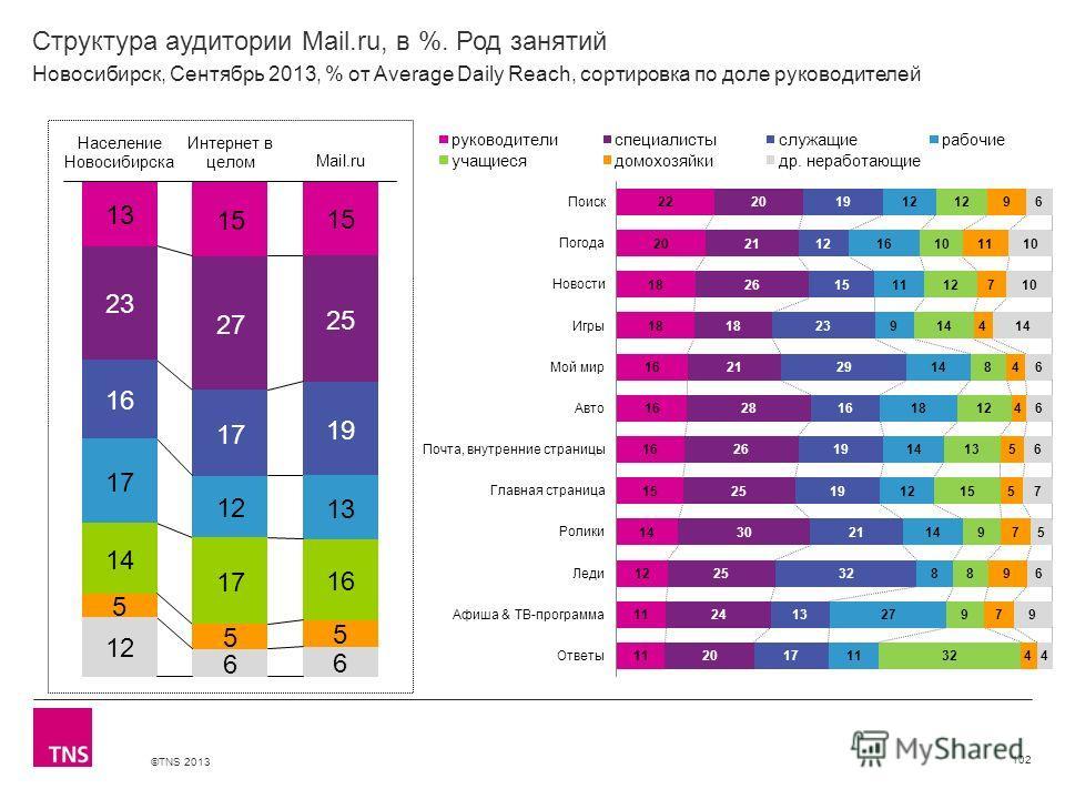 ©TNS 2013 X AXIS LOWER LIMIT UPPER LIMIT CHART TOP Y AXIS LIMIT Структура аудитории Mail.ru, в %. Род занятий 102 Новосибирск, Сентябрь 2013, % от Average Daily Reach, сортировка по доле руководителей