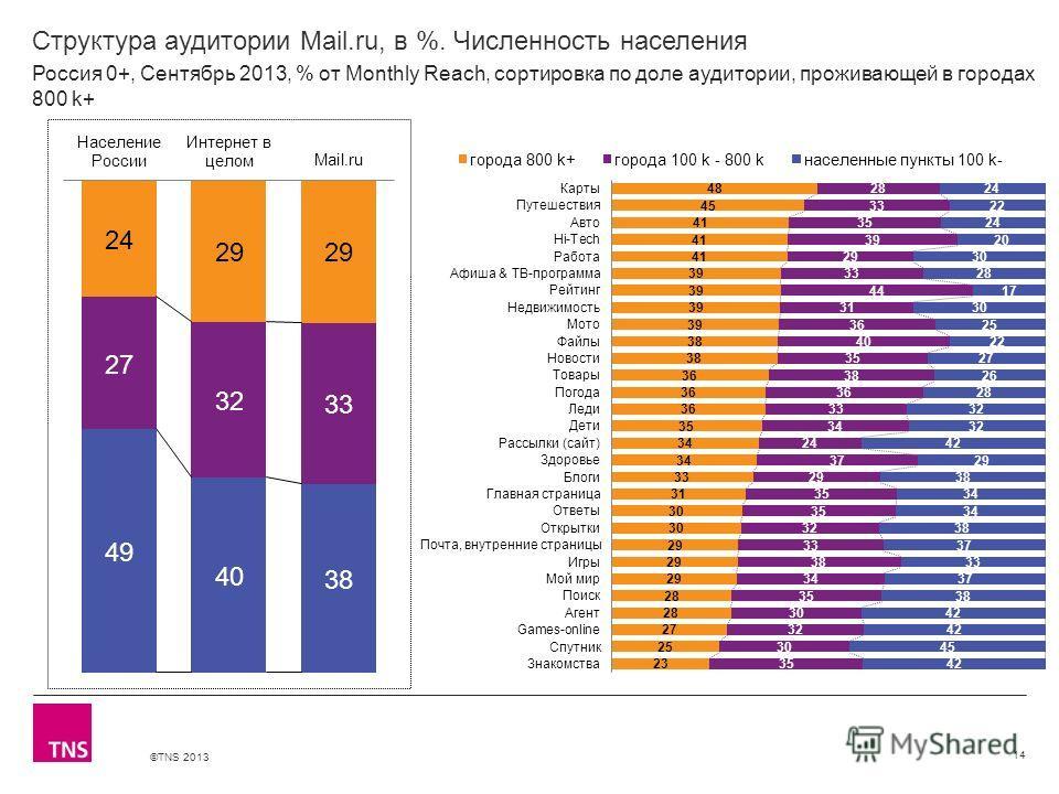 ©TNS 2013 X AXIS LOWER LIMIT UPPER LIMIT CHART TOP Y AXIS LIMIT Структура аудитории Mail.ru, в %. Численность населения 14 Россия 0+, Сентябрь 2013, % от Monthly Reach, сортировка по доле аудитории, проживающей в городах 800 k+
