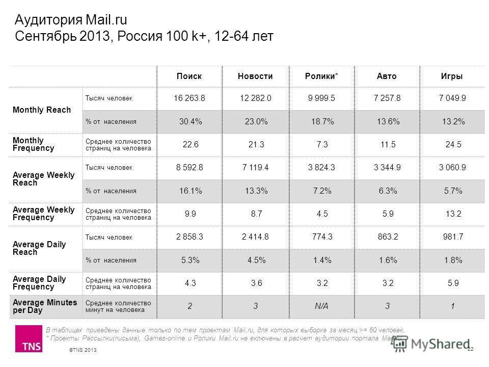 ©TNS 2013 X AXIS LOWER LIMIT UPPER LIMIT CHART TOP Y AXIS LIMIT Аудитория Mail.ru Сентябрь 2013, Россия 100 k+, 12-64 лет 22 В таблицах приведены данные только по тем проектам Mail.ru, для которых выборка за месяц >= 60 человек. * Проекты Рассылки(пи