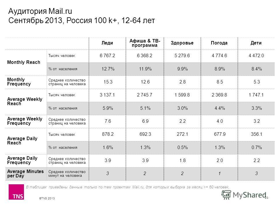 ©TNS 2013 X AXIS LOWER LIMIT UPPER LIMIT CHART TOP Y AXIS LIMIT Аудитория Mail.ru Сентябрь 2013, Россия 100 k+, 12-64 лет 23 В таблицах приведены данные только по тем проектам Mail.ru, для которых выборка за месяц >= 60 человек. Леди Афиша & ТВ- прог