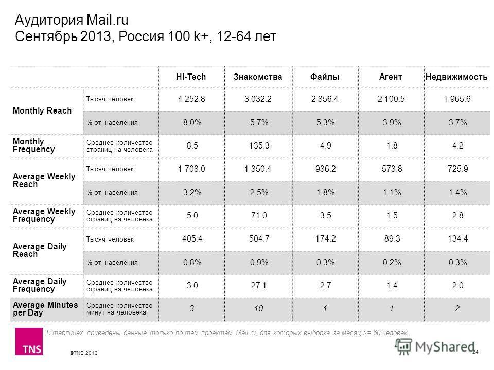 ©TNS 2013 X AXIS LOWER LIMIT UPPER LIMIT CHART TOP Y AXIS LIMIT Аудитория Mail.ru Сентябрь 2013, Россия 100 k+, 12-64 лет 24 В таблицах приведены данные только по тем проектам Mail.ru, для которых выборка за месяц >= 60 человек. Hi-TechЗнакомстваФайл