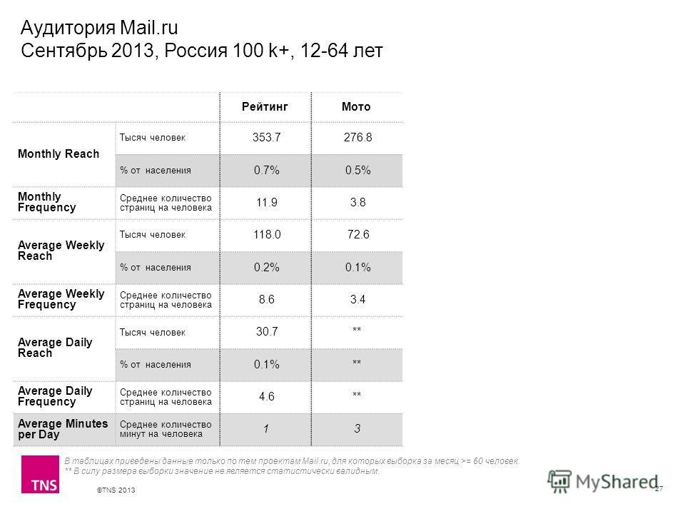 ©TNS 2013 X AXIS LOWER LIMIT UPPER LIMIT CHART TOP Y AXIS LIMIT Аудитория Mail.ru Сентябрь 2013, Россия 100 k+, 12-64 лет 27 В таблицах приведены данные только по тем проектам Mail.ru, для которых выборка за месяц >= 60 человек. ** В силу размера выб