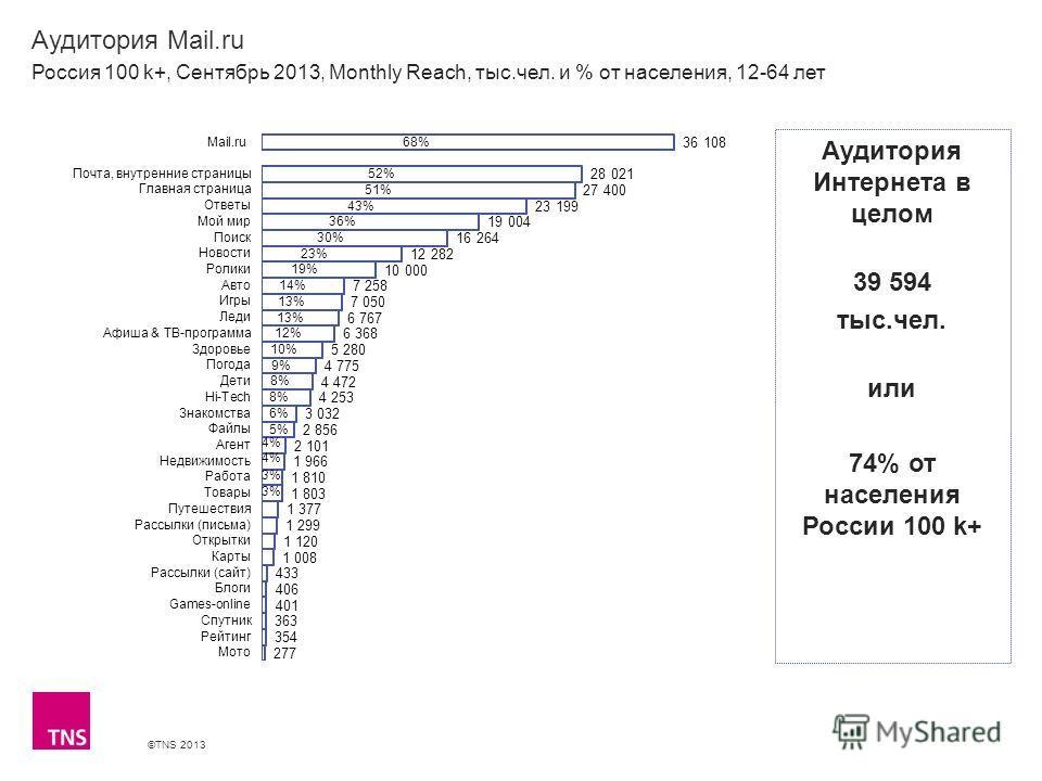 ©TNS 2013 X AXIS LOWER LIMIT UPPER LIMIT CHART TOP Y AXIS LIMIT Аудитория Mail.ru Россия 100 k+, Сентябрь 2013, Monthly Reach, тыс.чел. и % от населения, 12-64 лет Аудитория Интернета в целом 39 594 тыс.чел. или 74% от населения России 100 k+
