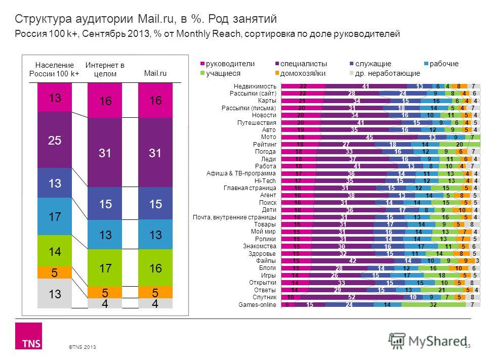 ©TNS 2013 X AXIS LOWER LIMIT UPPER LIMIT CHART TOP Y AXIS LIMIT Структура аудитории Mail.ru, в %. Род занятий 33 Россия 100 k+, Сентябрь 2013, % от Monthly Reach, сортировка по доле руководителей