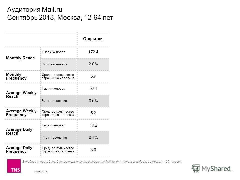©TNS 2013 X AXIS LOWER LIMIT UPPER LIMIT CHART TOP Y AXIS LIMIT Аудитория Mail.ru Сентябрь 2013, Москва, 12-64 лет 45 В таблицах приведены данные только по тем проектам Mail.ru, для которых выборка за месяц >= 60 человек. Открытки Monthly Reach Тысяч
