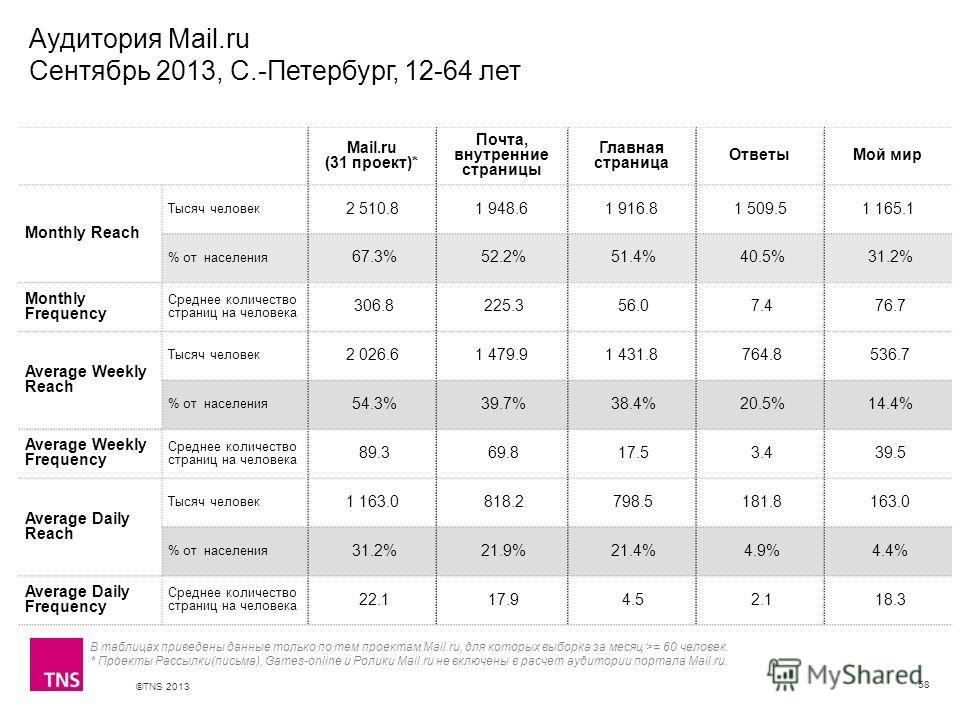 ©TNS 2013 X AXIS LOWER LIMIT UPPER LIMIT CHART TOP Y AXIS LIMIT Аудитория Mail.ru Сентябрь 2013, С.-Петербург, 12-64 лет 58 В таблицах приведены данные только по тем проектам Mail.ru, для которых выборка за месяц >= 60 человек. * Проекты Рассылки(пис