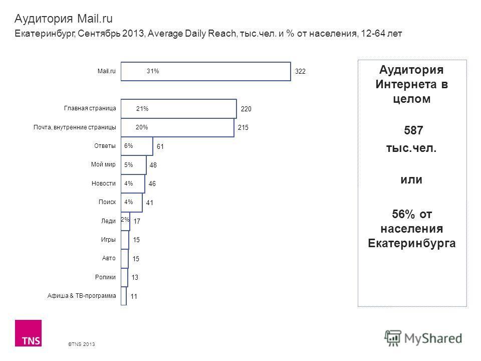 ©TNS 2013 X AXIS LOWER LIMIT UPPER LIMIT CHART TOP Y AXIS LIMIT Аудитория Mail.ru Екатеринбург, Сентябрь 2013, Average Daily Reach, тыс.чел. и % от населения, 12-64 лет Аудитория Интернета в целом 587 тыс.чел. или 56% от населения Екатеринбурга