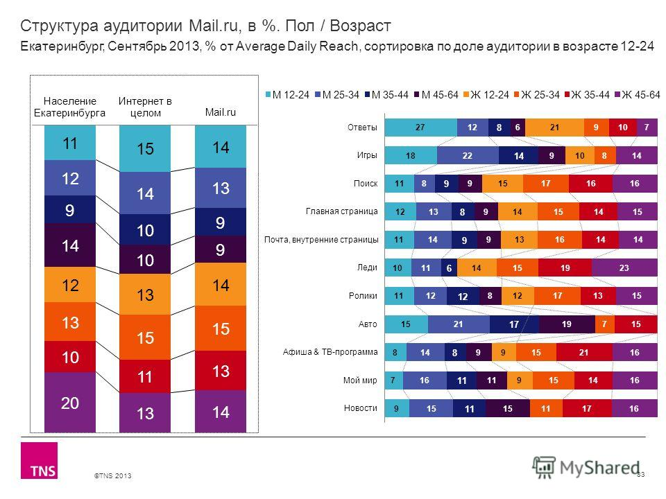 ©TNS 2013 X AXIS LOWER LIMIT UPPER LIMIT CHART TOP Y AXIS LIMIT Структура аудитории Mail.ru, в %. Пол / Возраст 83 Екатеринбург, Сентябрь 2013, % от Average Daily Reach, сортировка по доле аудитории в возрасте 12-24