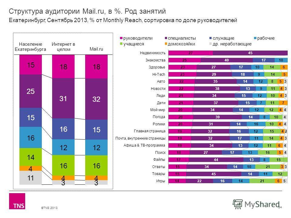 ©TNS 2013 X AXIS LOWER LIMIT UPPER LIMIT CHART TOP Y AXIS LIMIT Структура аудитории Mail.ru, в %. Род занятий 84 Екатеринбург, Сентябрь 2013, % от Monthly Reach, сортировка по доле руководителей